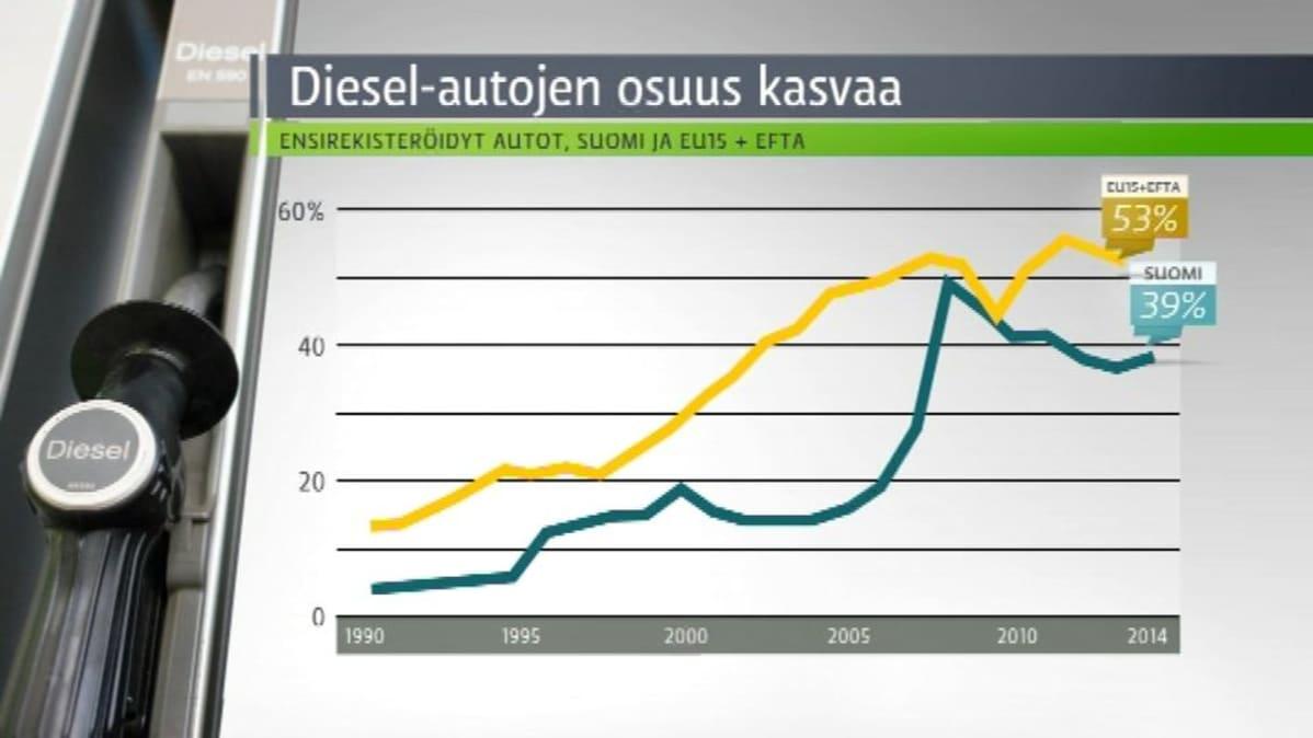 Diesel-autojen osuus henkilöautokannasta kasvaa.