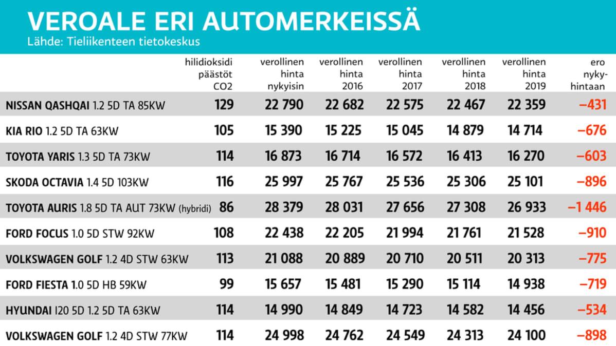 Grafiikka autoverosta
