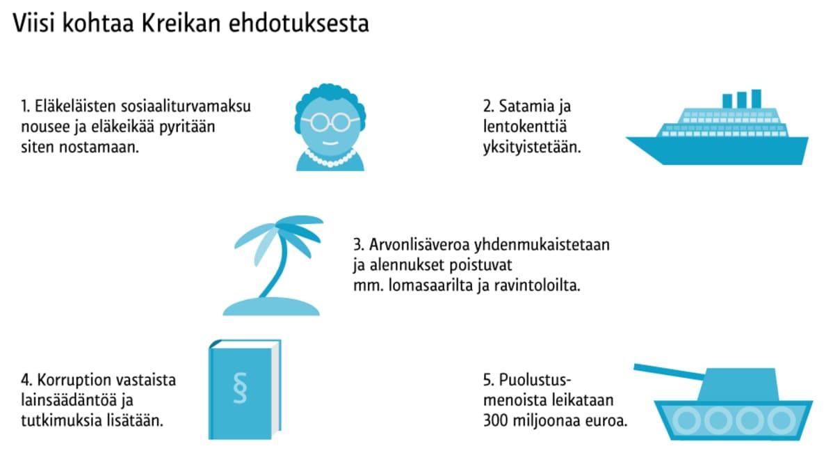Grafiikka Kreikan ehdotuksesta.
