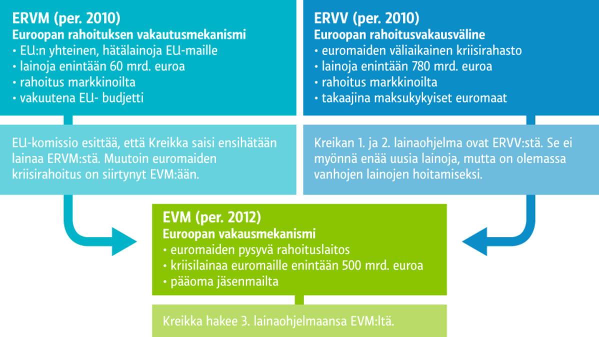 Grafiikka Kreikan lainaohjelmasta.