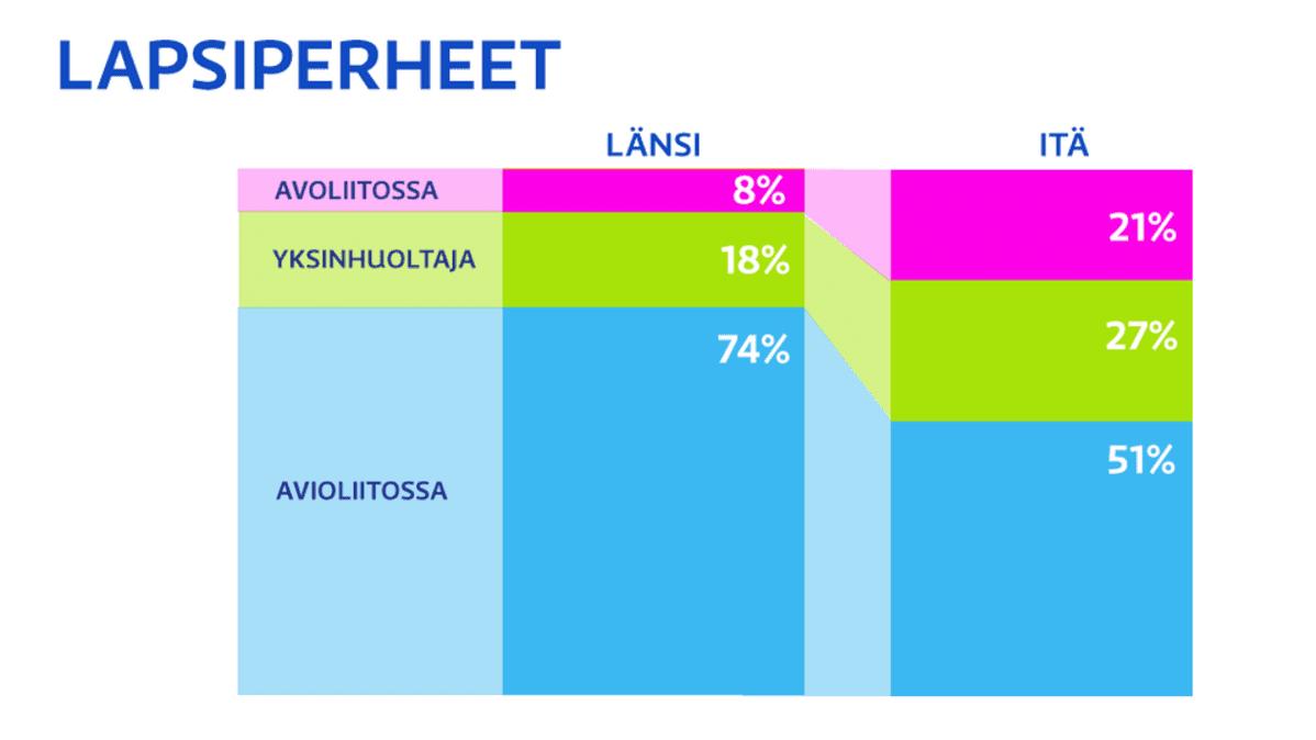 Saksalaisten lapsiperheiden graafinen vertailu idän ja lännen kesken.