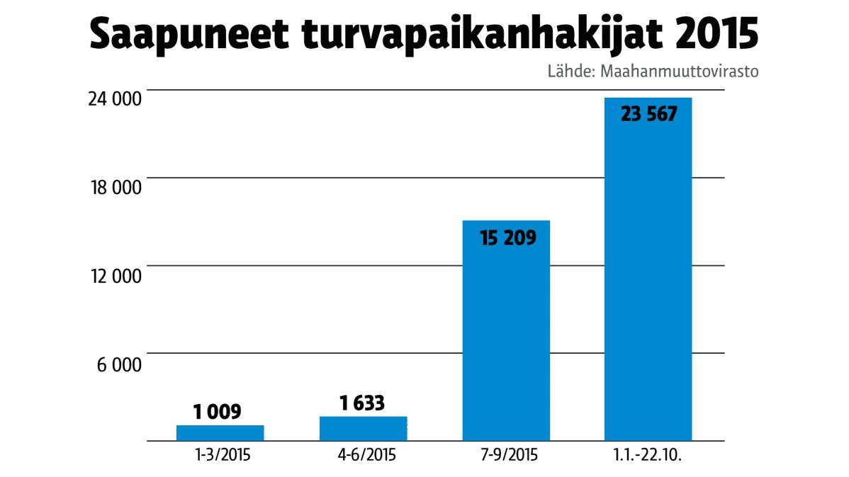 Grafiikka turvapaikanhakijoiden määristä 2015.