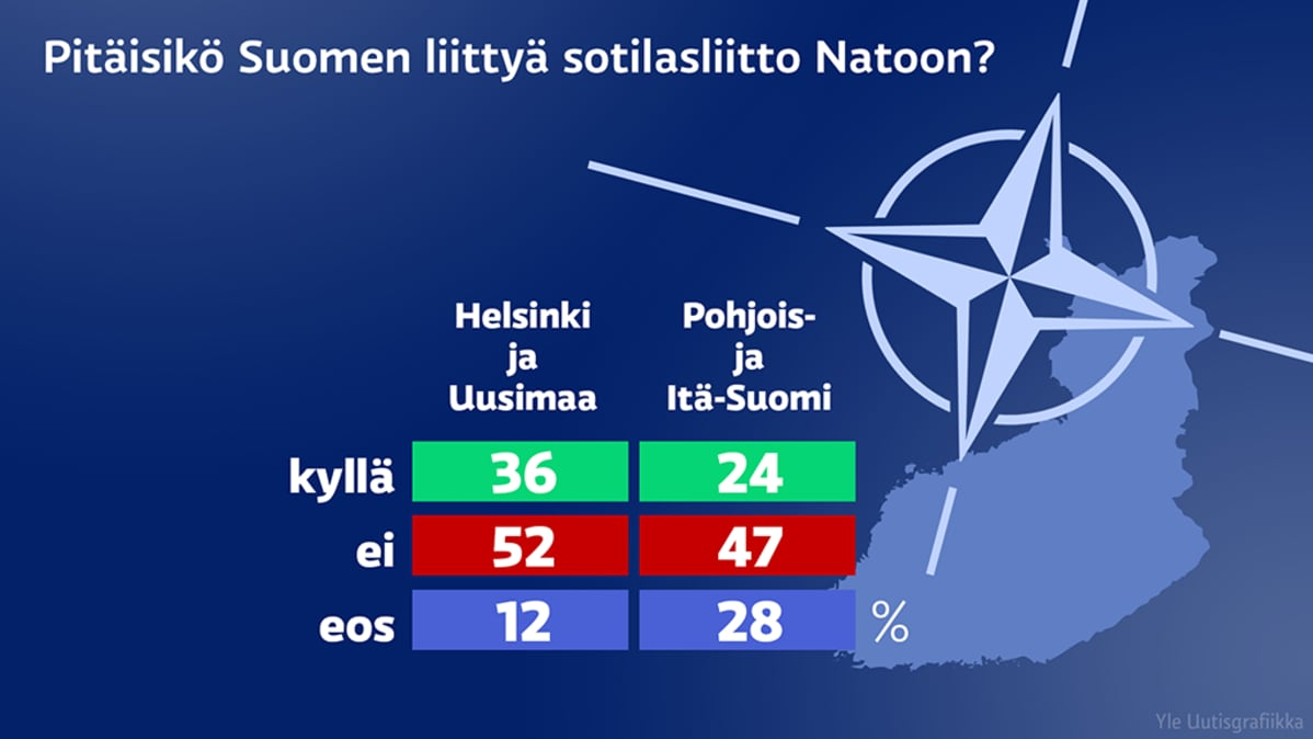 Nato-kysely