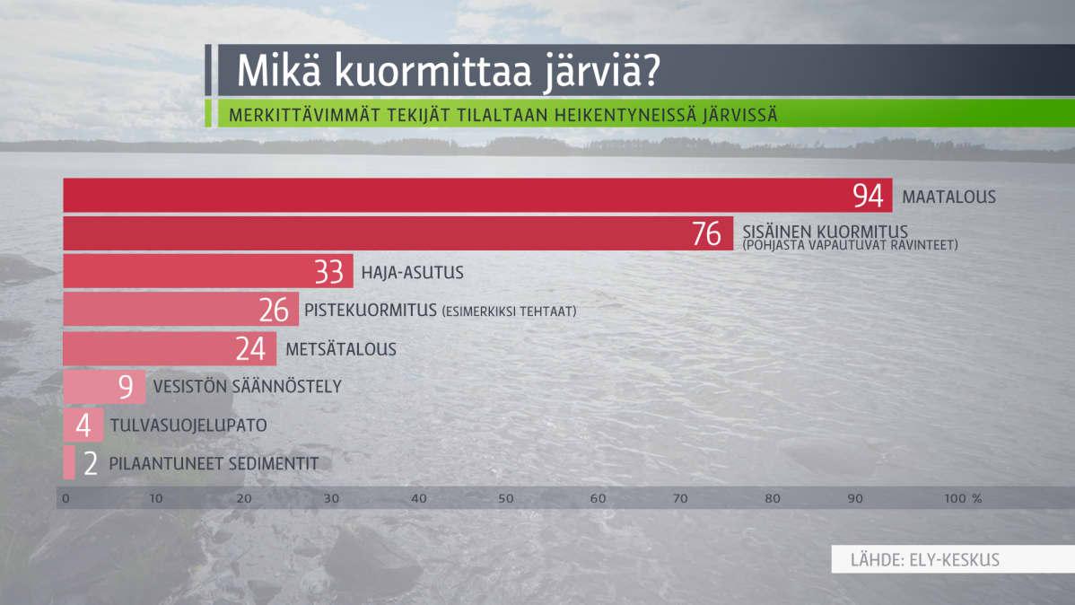 Grafiikka järvien kuormituksesta.