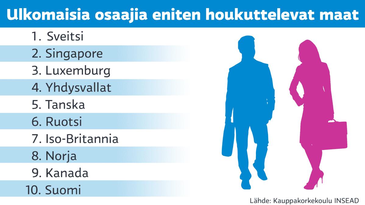 Grafiikka maista, jotka houkuttelevat eniten ulkomaisia osaajia.