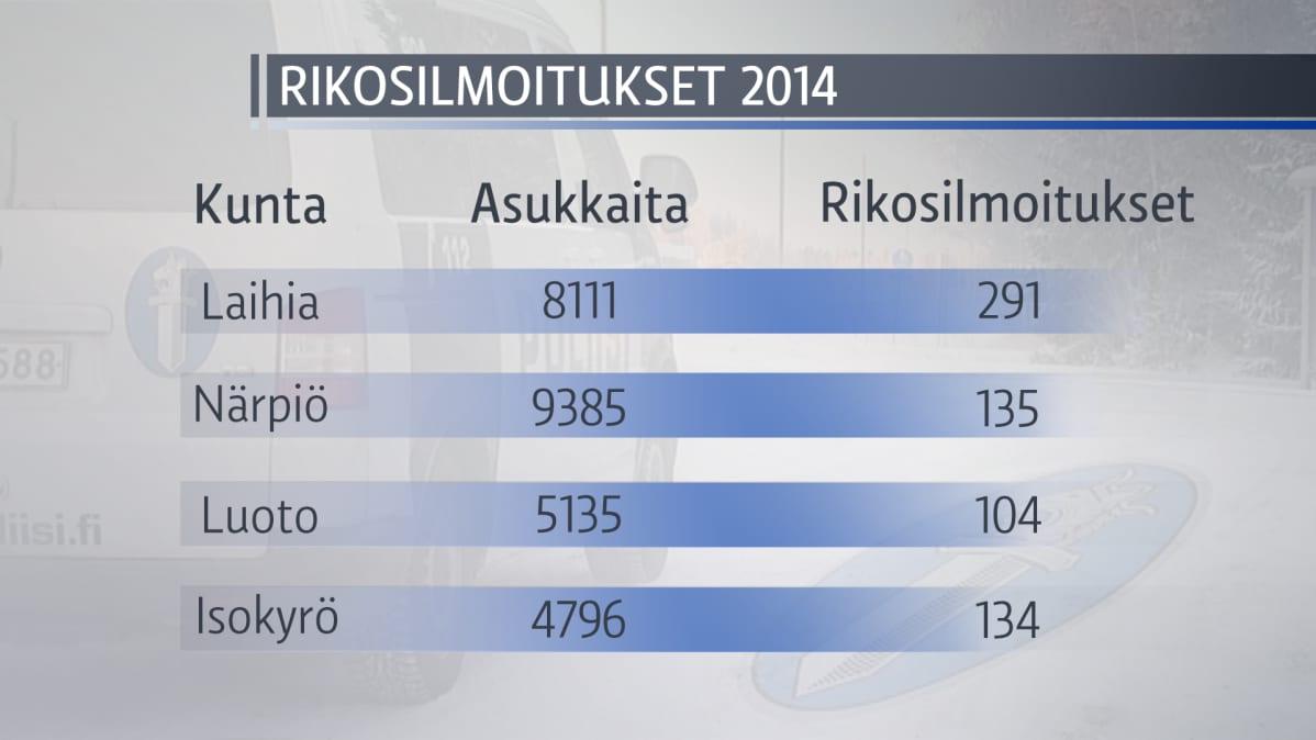 Rikosilmoituksia tehdään ruotsinkielisistä kunnista selvästi suomenkielisiä vähemmän.