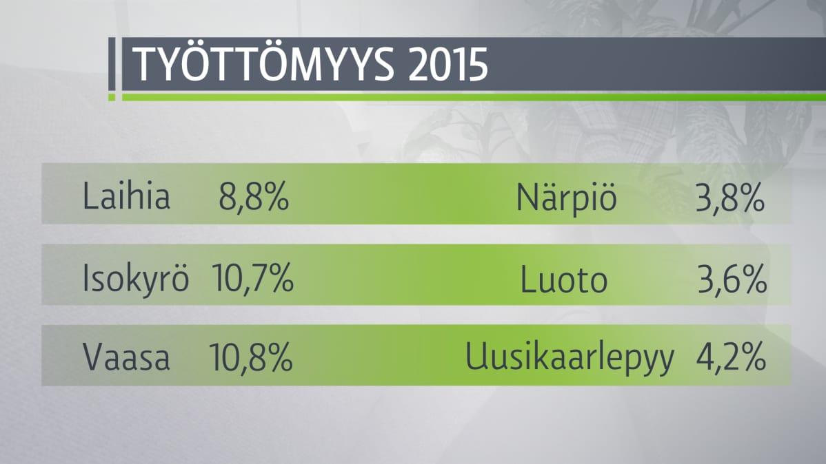 Työttömiä on ruotsinkielisissä kunnissa paljon vähemmän