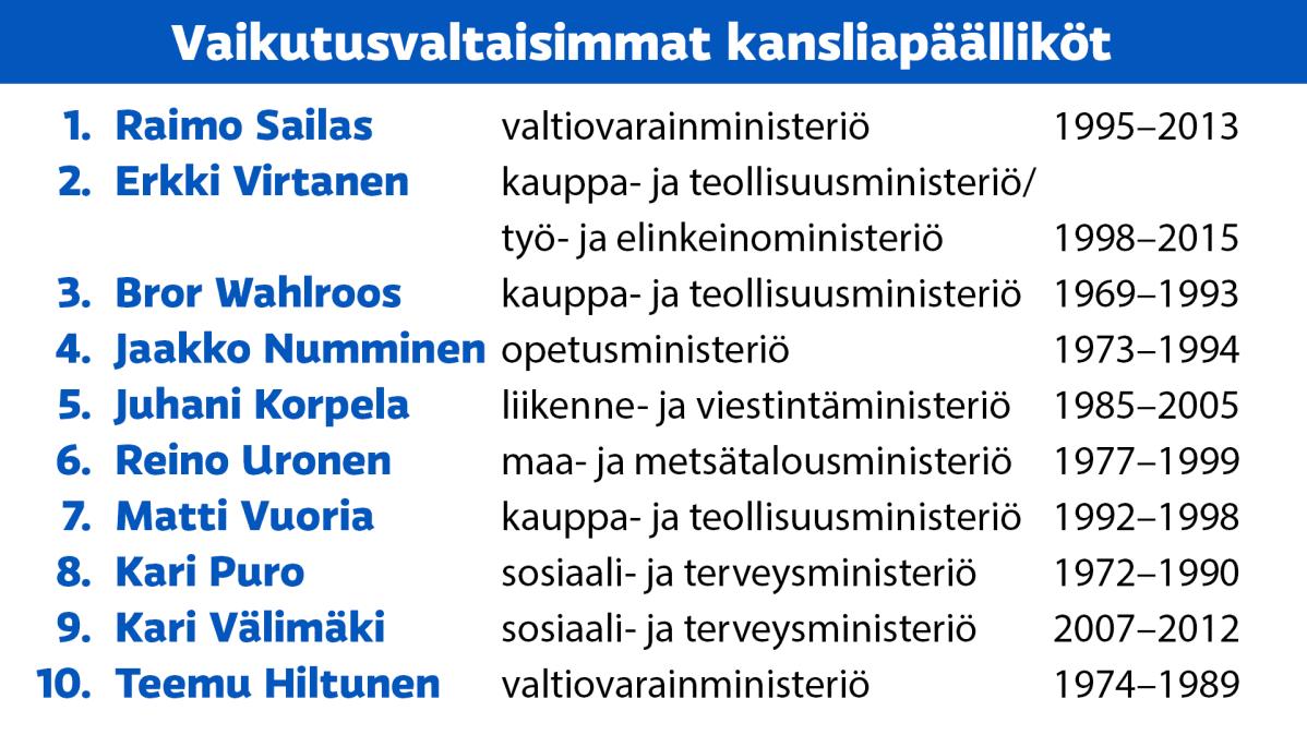 Lista kansliapäälliköistä-grafiikka