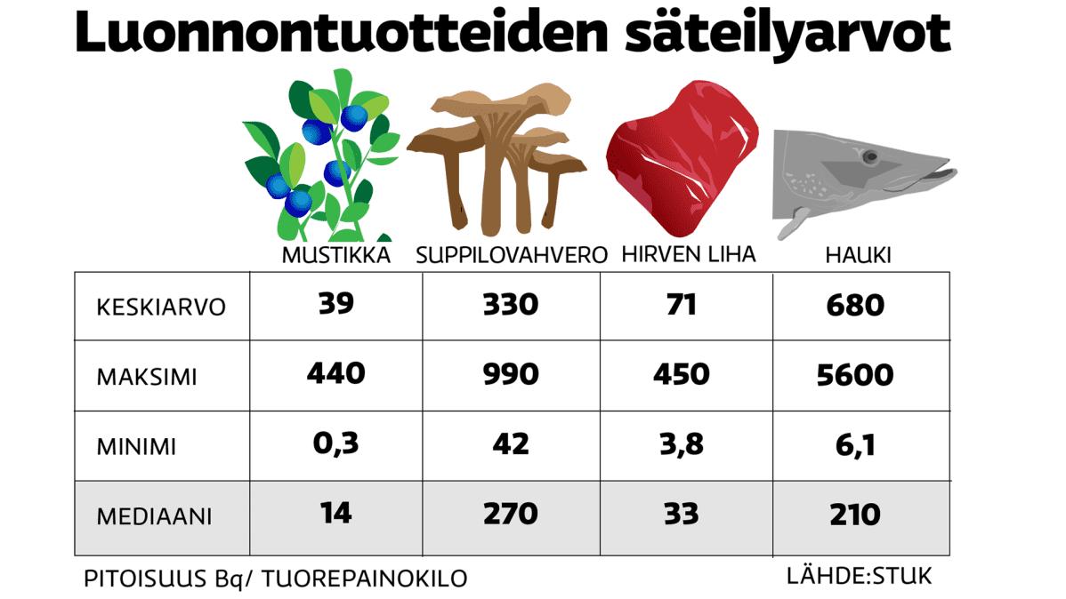 Luonnontuotteiden säteilyarvot -grafiikka