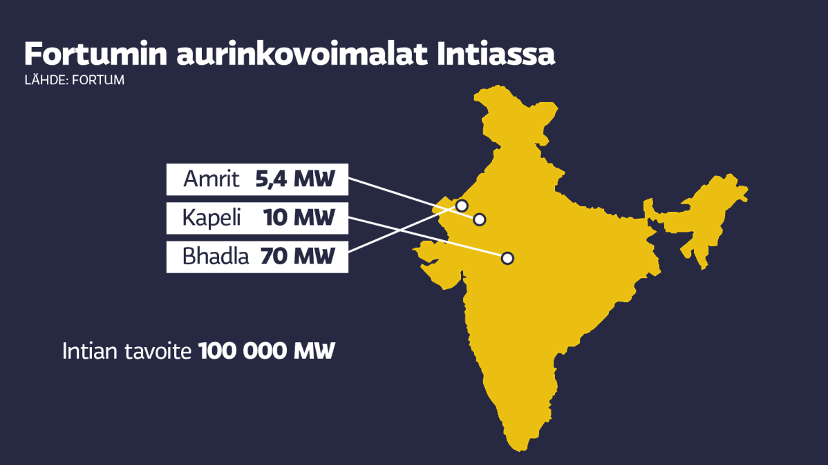 Fortumin aurinkovoimalat Intiassa.