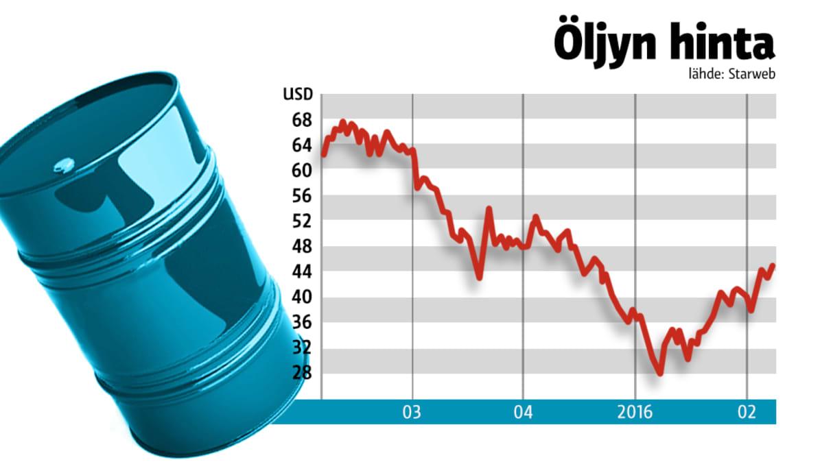 Öljyn hinta