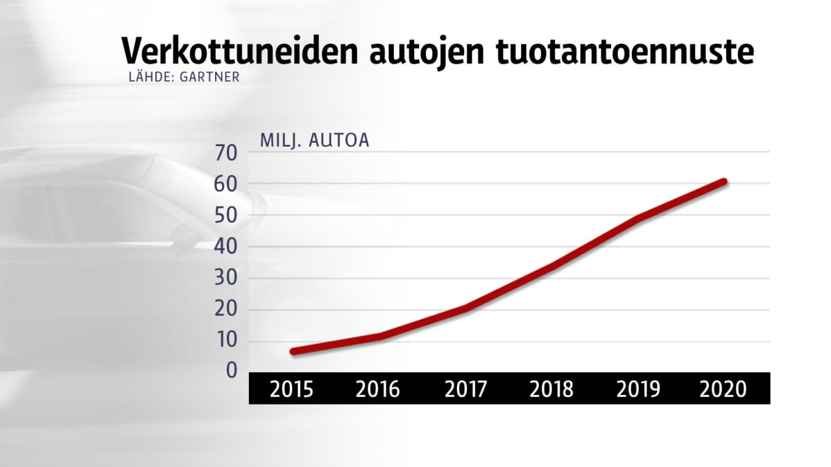 Verkottuneiden autojen tuotantoennuste
