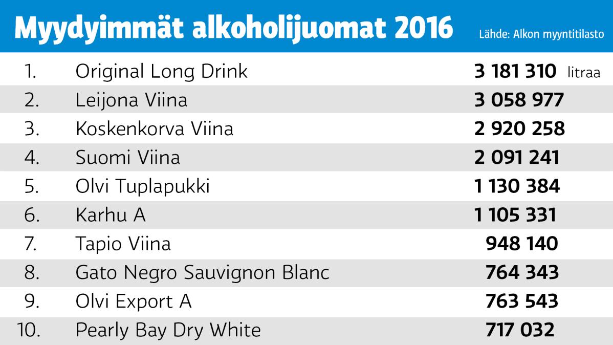 Tilasto myydyimmistä alkoholijuomista 2016.