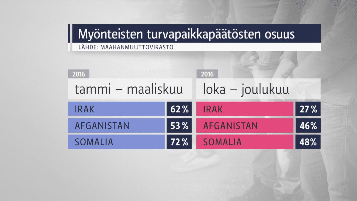 Myönteisten turvapaikkojen osuus, vuoden 2016 ensimmäinen ja viimeinen neljännes.