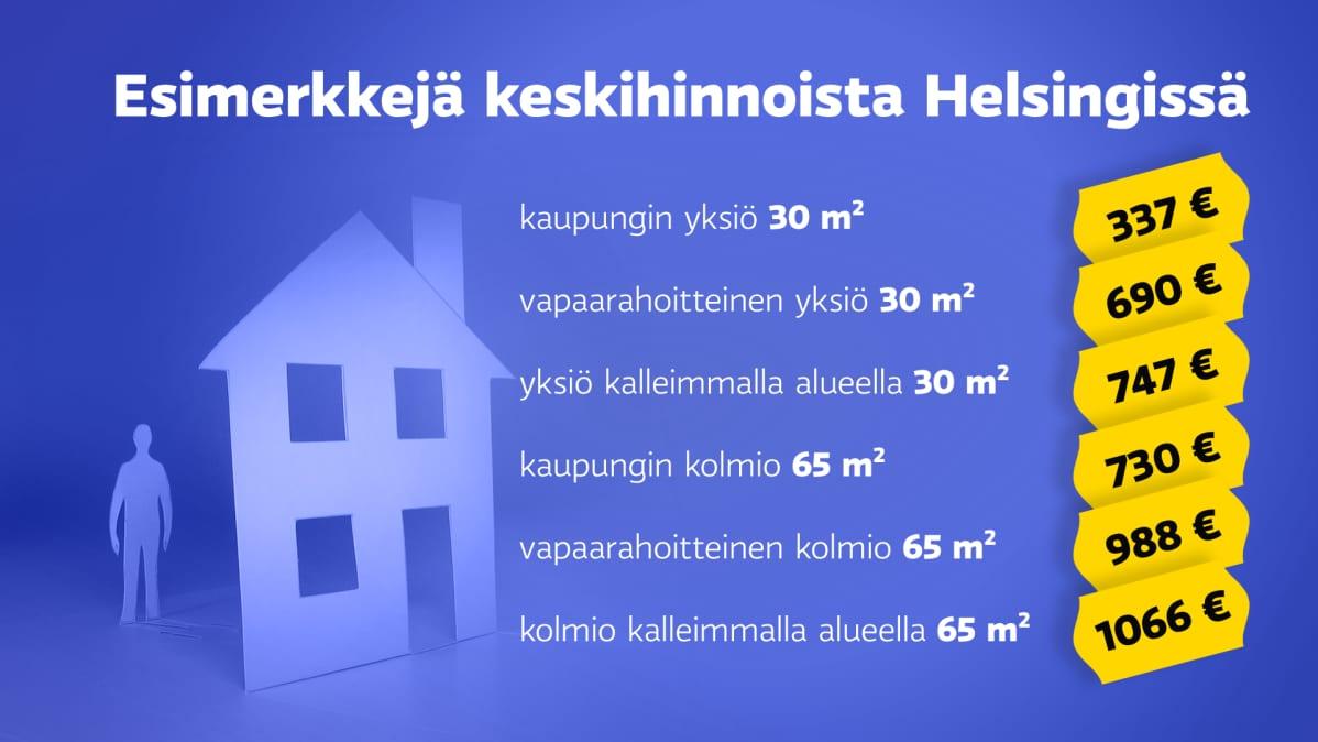 Esimerkkejä keskihinnoista Helsingissä.