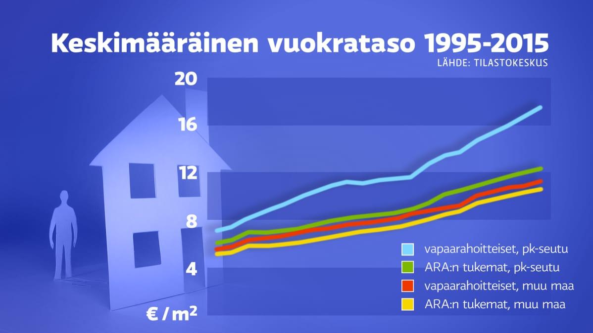 Keskimääräinen vuokrataso 1995-2015.