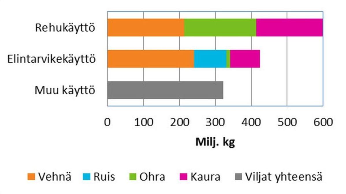 Viljan käyttö teollisuudessa 2016.