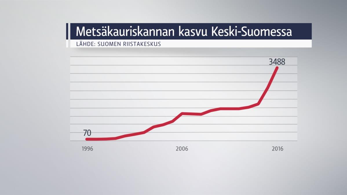 Grafiikka metsäkauriiden määrän kehityksestä.