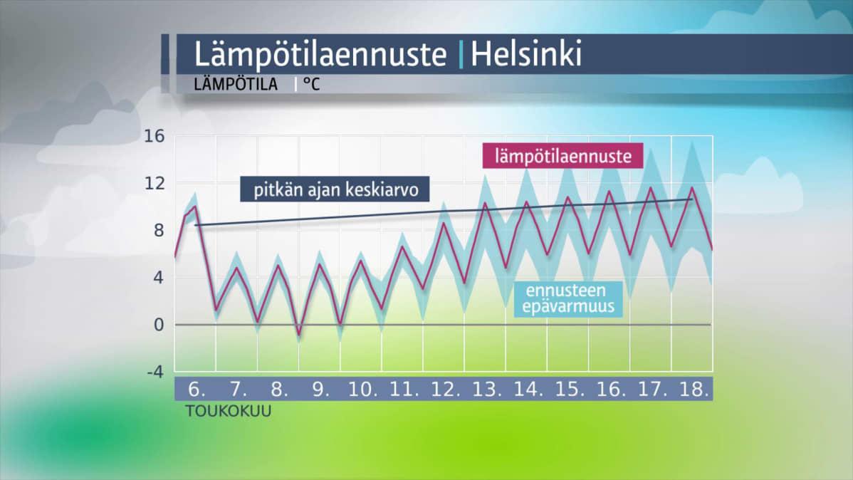 Helsingin lämpötilaennuste.