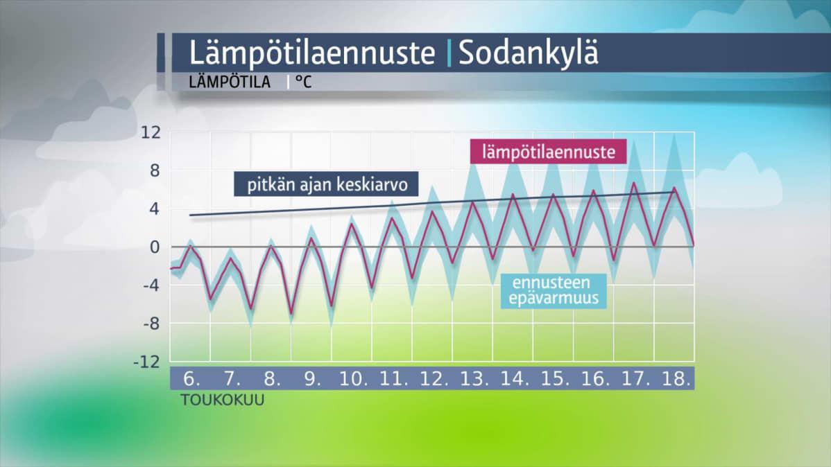 Sodankylän lämpötilaennuste.