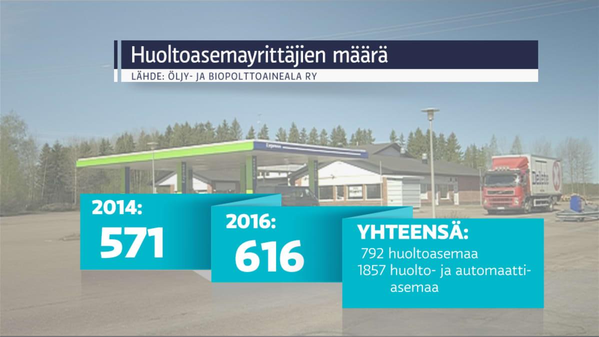 Huoltoasemayrittäjien määrä Suomessa