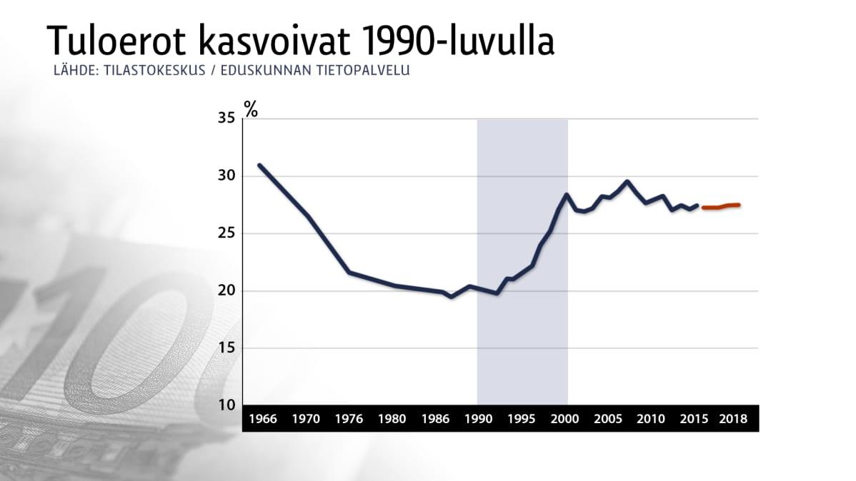Tuloerot vuosina 1966-2018