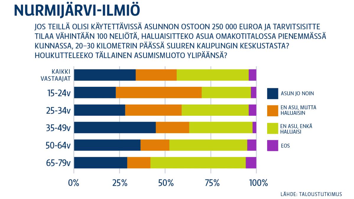 Grafiikka Nurmijärvi-ilmiöstä