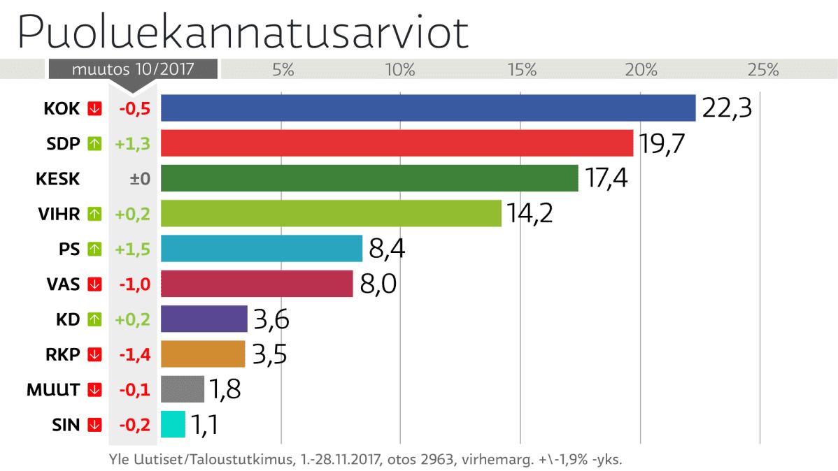 Grafiikka puoluekannatuksesta.