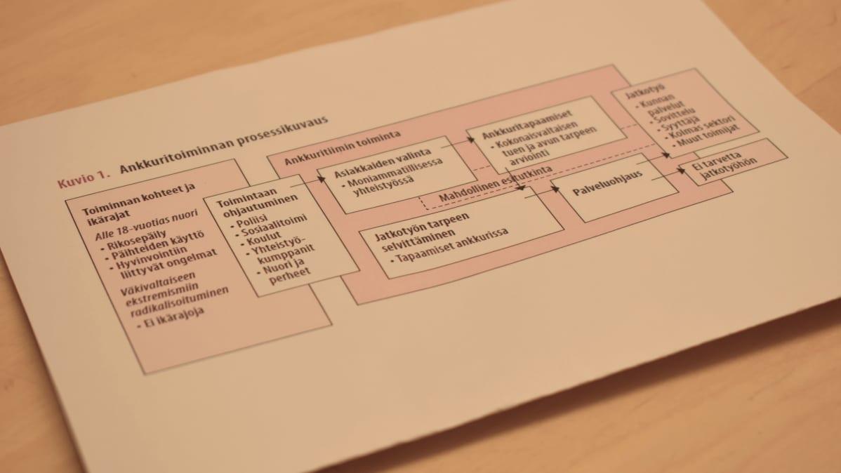 Ankkuritiimin prosessikuvaus paperilla.