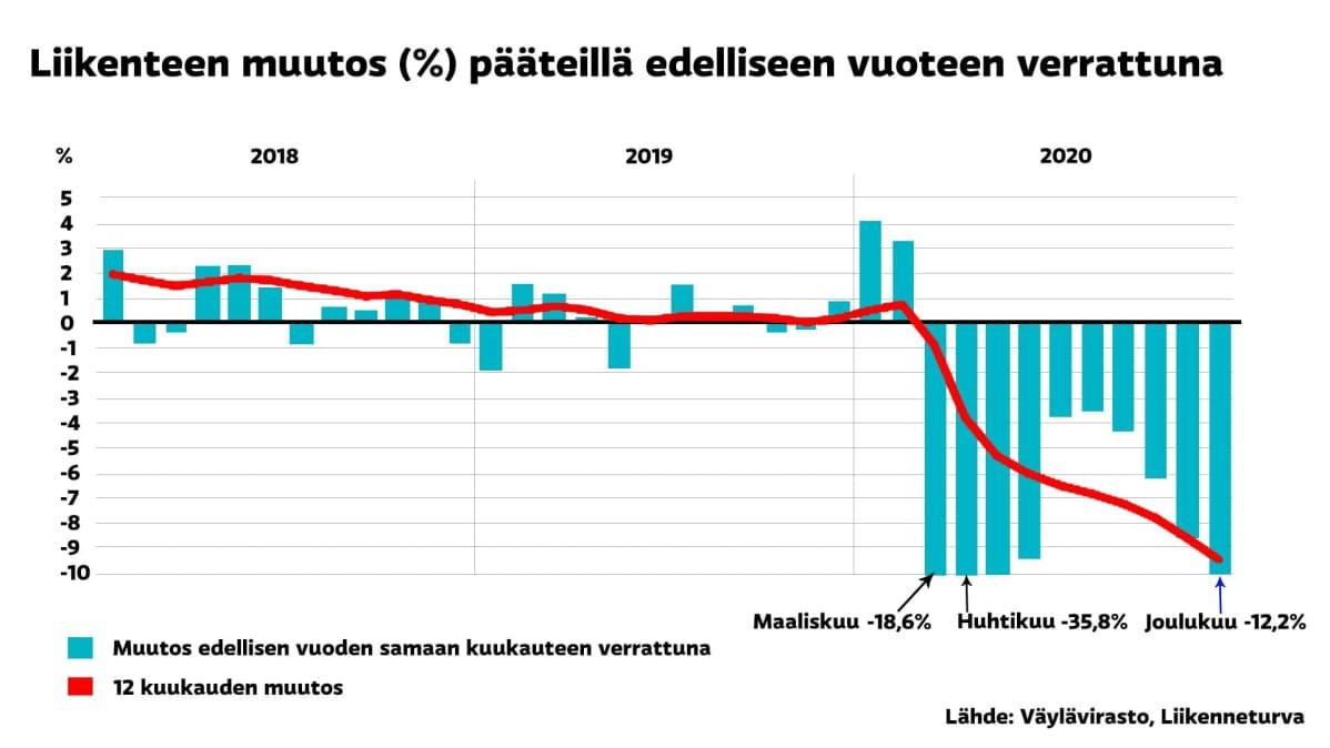 Liikennemäärien muutos pääteillä 2020 (grafiikka)