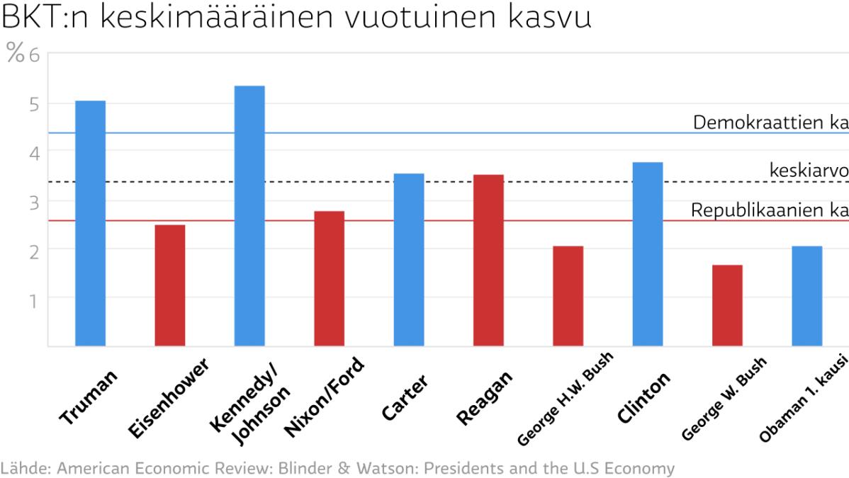 BKT:n keskimääräinen vuotuinen kasvu
