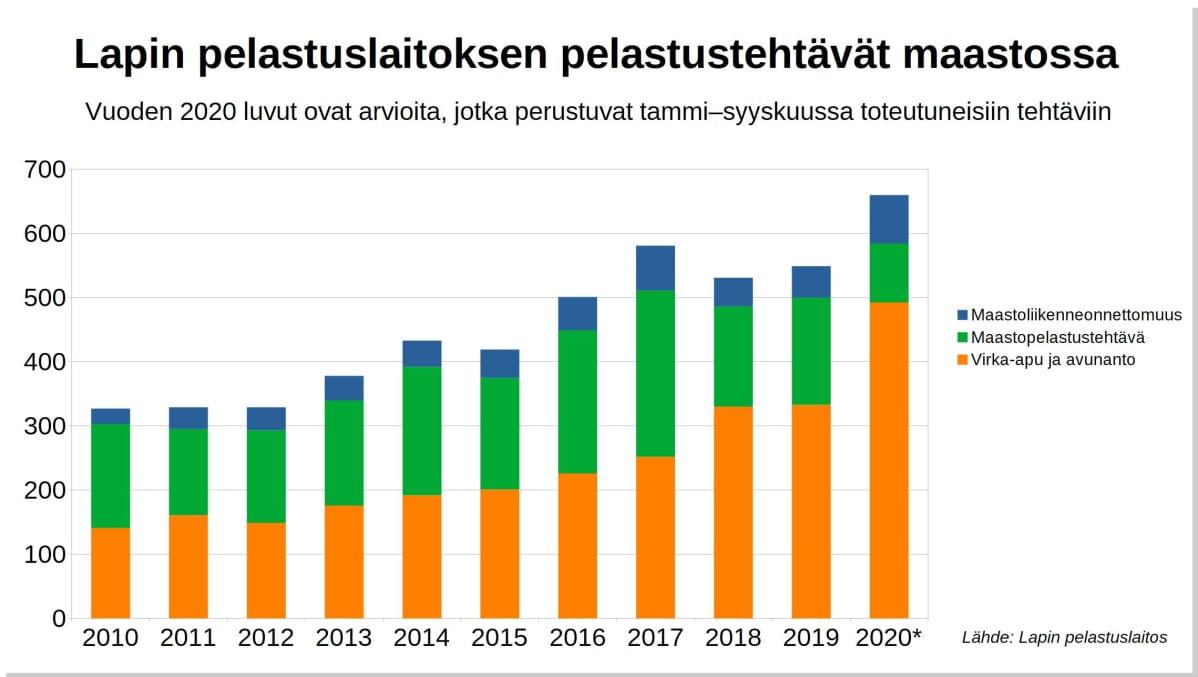 Kuvaaja Lapin pelastuslaitoksen maastopelastustehtävien määrästä viime vuosina