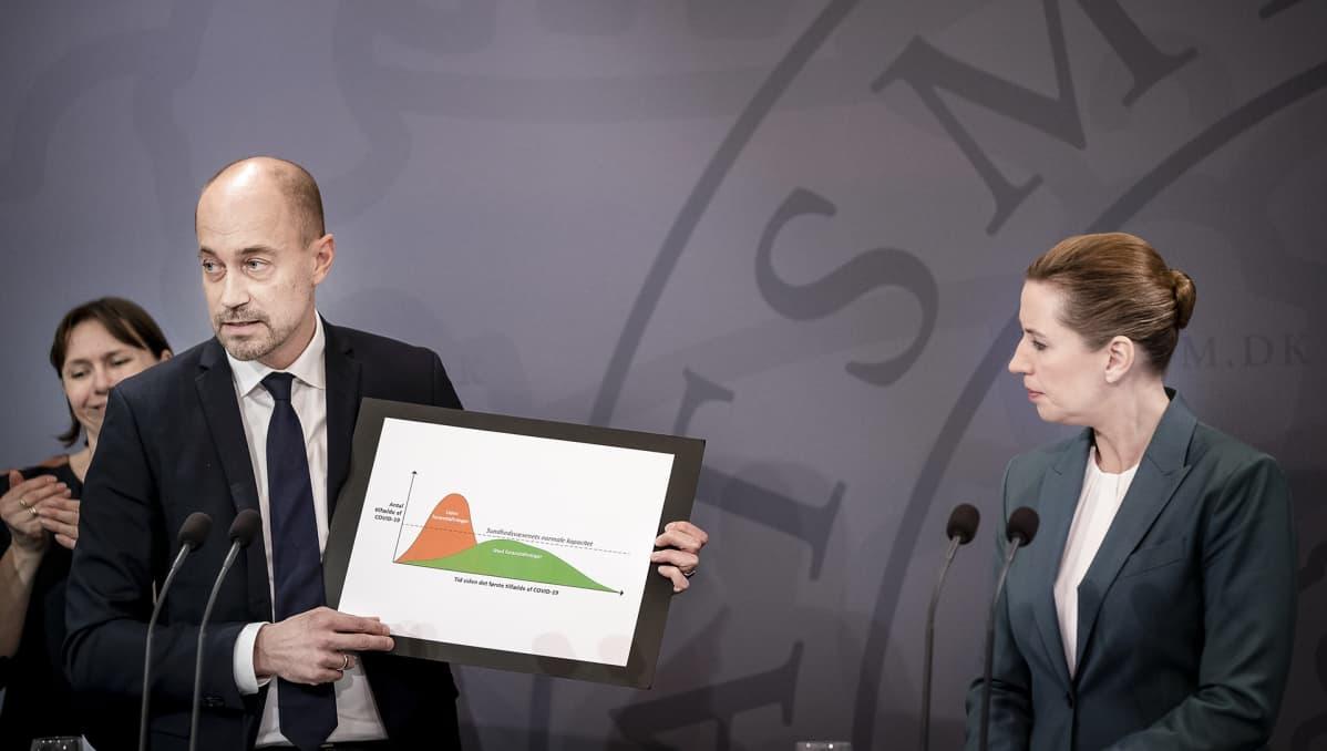 Terveysasioista vastaava ministeri Magnus Henicke ja pääministeri Mette Frederiksen selvittivät Tanskan koronatilannetta Kööpenhaminassa 10. maaliskuuta.
