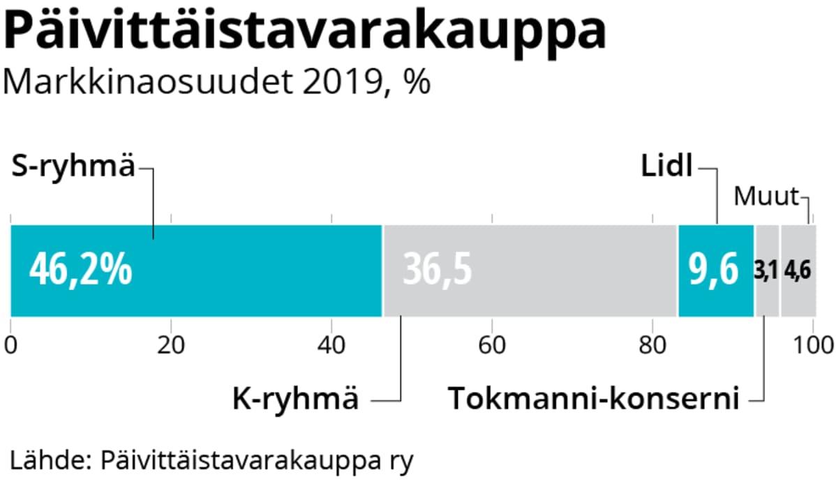 PT-kaupan markkinaosuudet 2019.