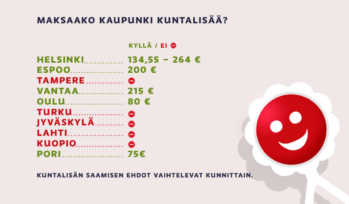 Eri kaupunkien maksamia kuntalisiä.