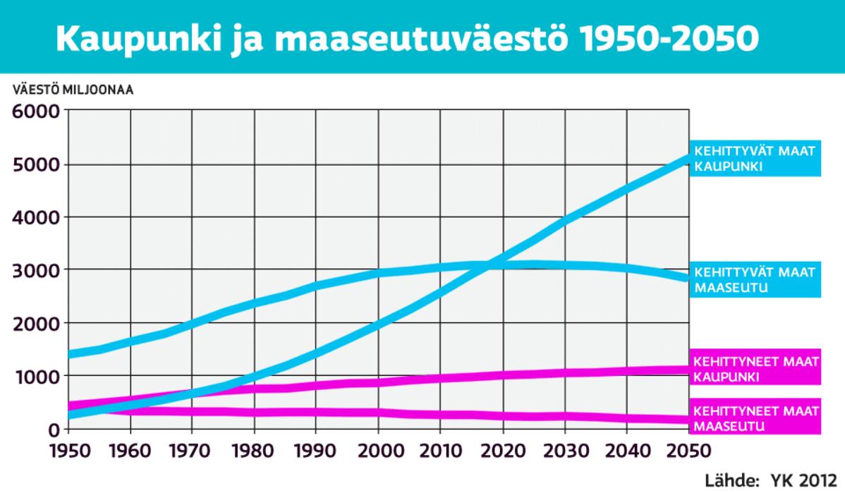 Grafiikka kaupunki- ja maaseutuväestön määrästä.