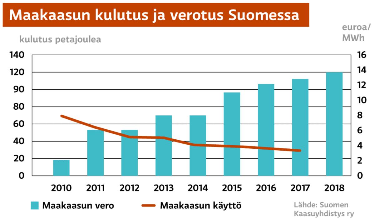 Maakaasun kulutus ja verotus Suomessa