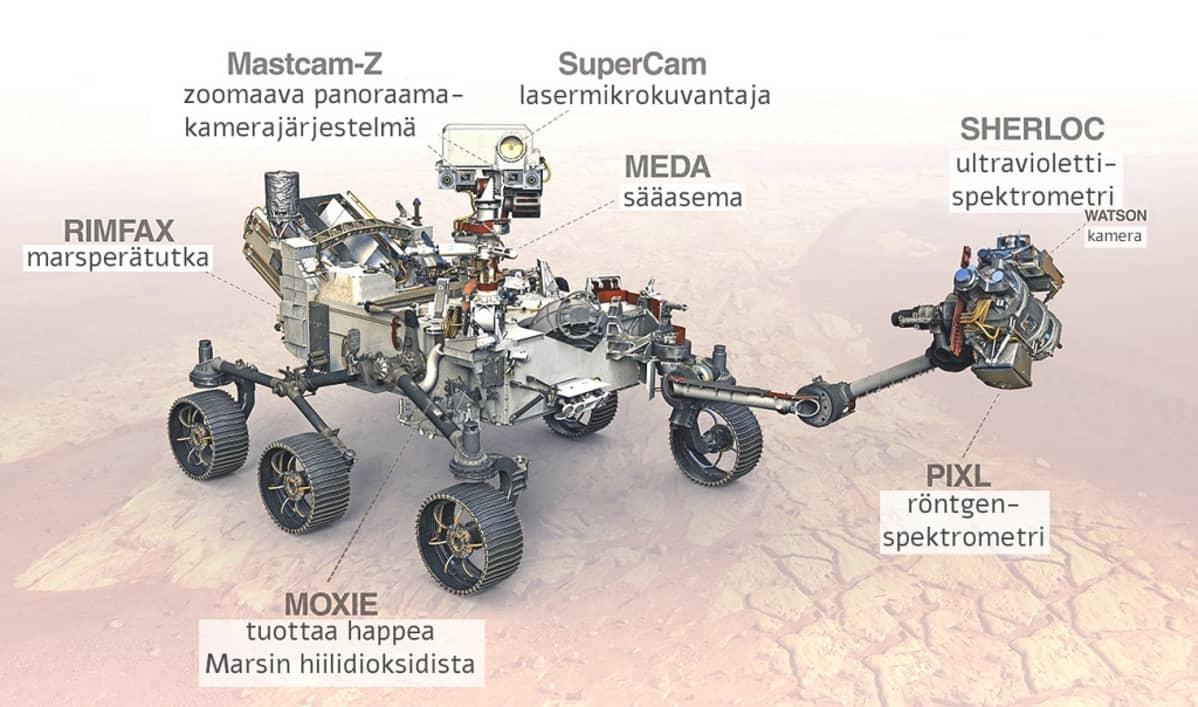 Perseverancen piirroskuva, johon on merkitty marsperätutka Rimfax, zoomaava panoraamakamerajärjestelmä Mastcam.-Z, lasermikrokuvantaja SuperCam, sääasema Meda, ultraviolettispekrometri Sherloc ja sen kamera Watson, röntgenspetrometri Pixl sekä Moxie, jolla kokeillaan tuottaa happea Marsin hiilidioksidista.