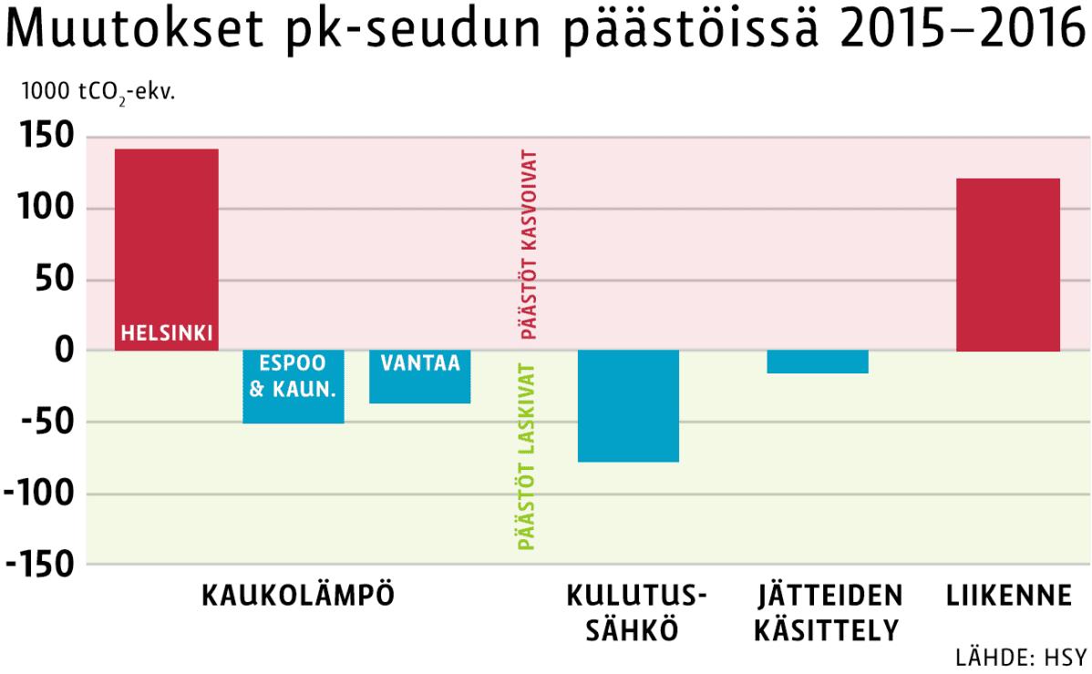 pk-seudun päästöjä kasvattivat Helsingin kaukolämmön tuotanto ja liikenne.