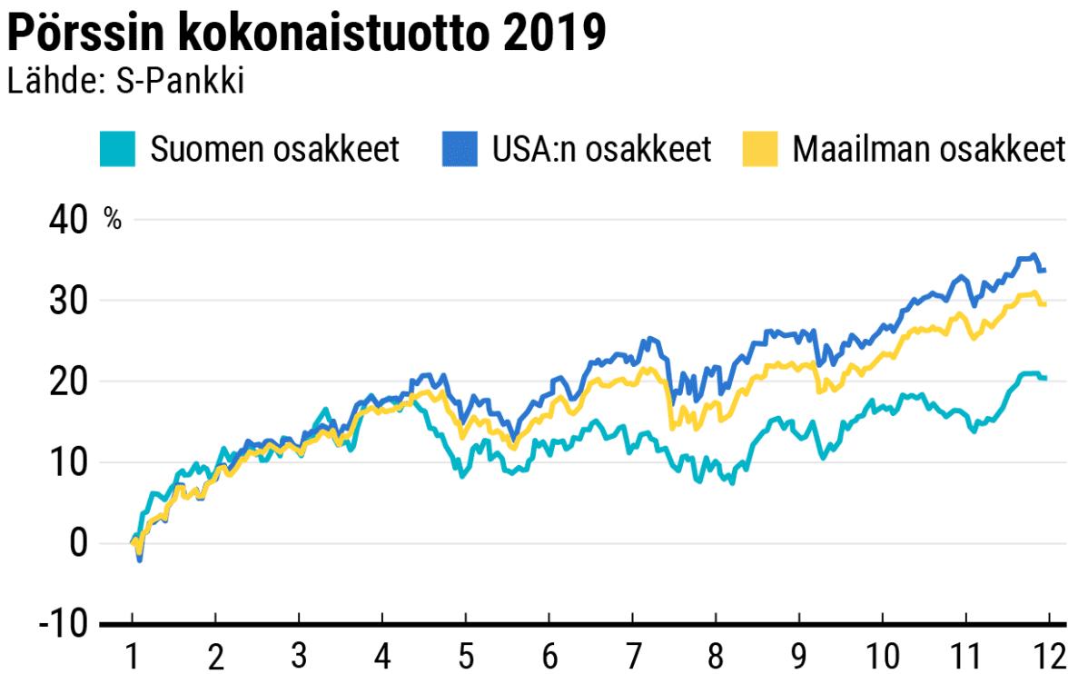 Pörssin kokonaistuotto 2019.