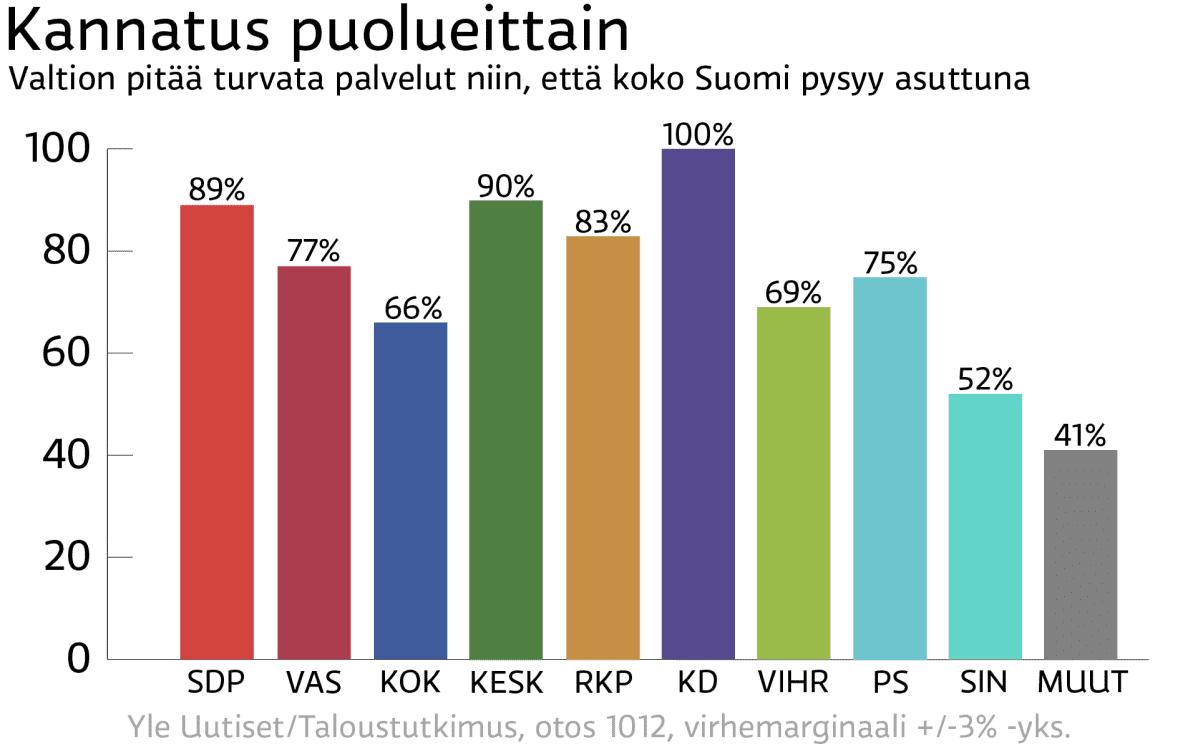 Suomi asuttuna / kannatus puolueittain / Mediadeski