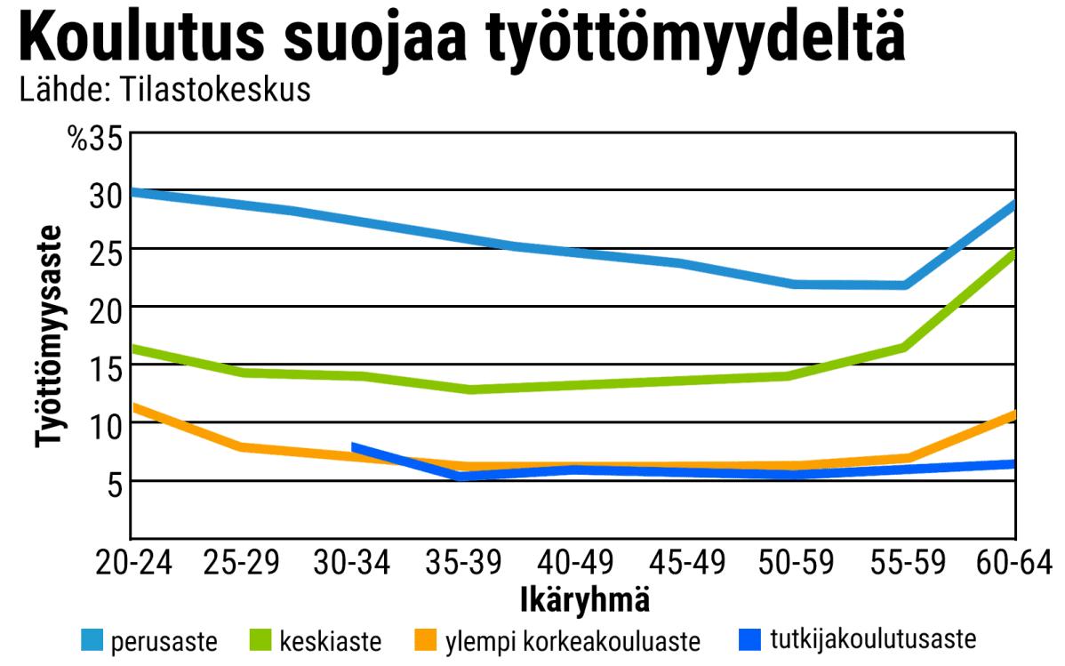 Tilastografiikka eri koulutusasteisten työttömyysasteesta.