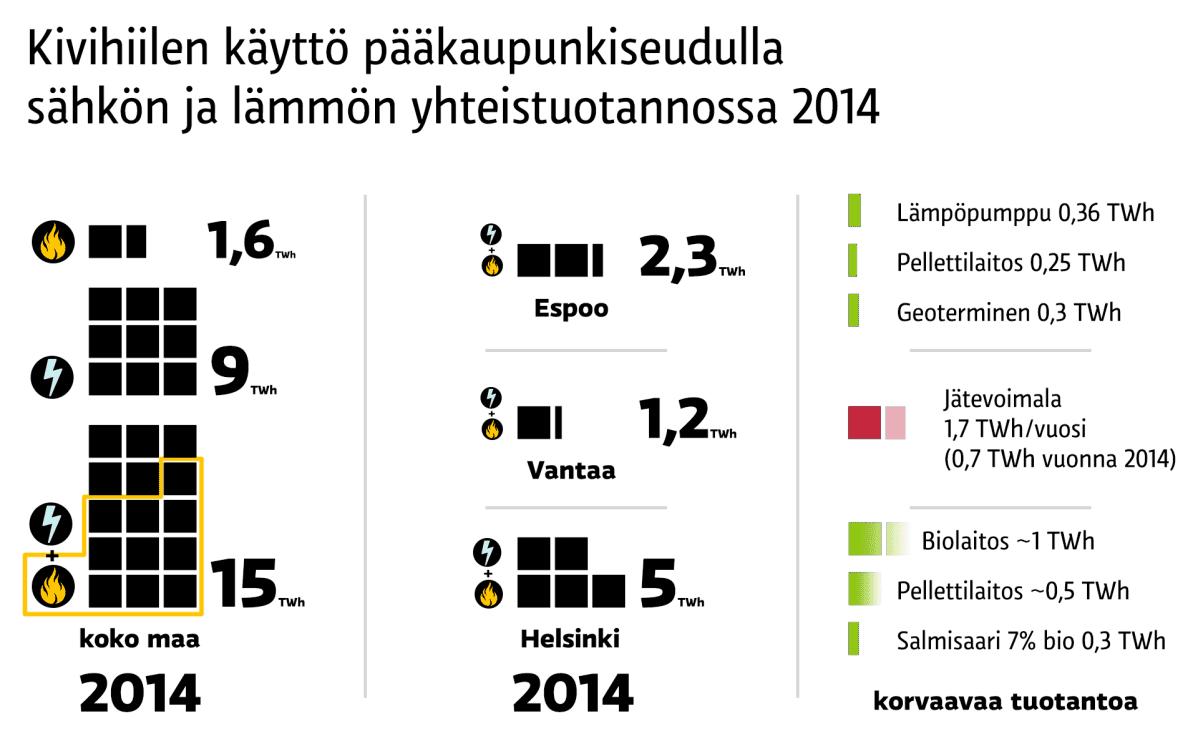Kiivihiilen käyttö pääkaupunkiseudulla sähkön ja lämmön yhteistuotannossa vuonna 2014