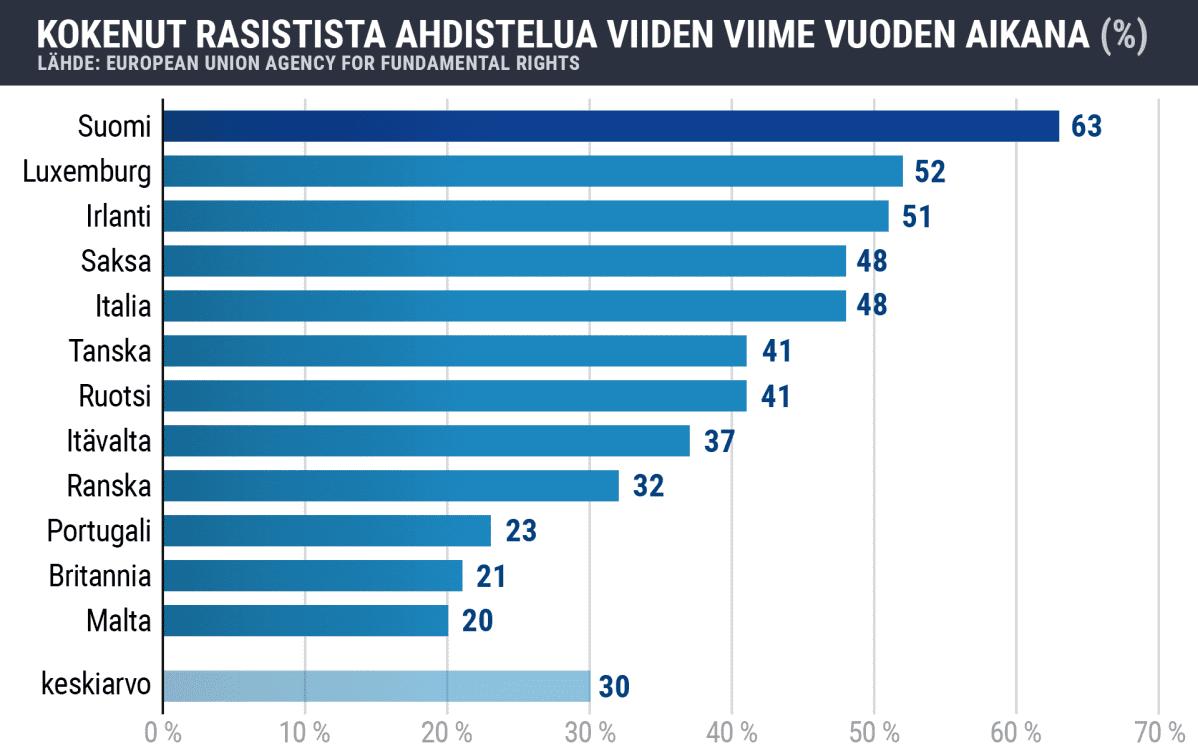 Tilastografiikka rasistista ahdistelusta Euroopassa.
