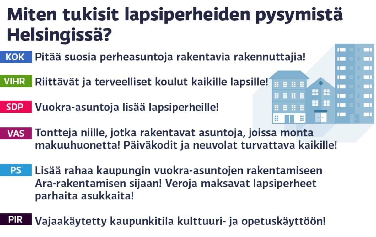 Miten puolueet tukisivat lapsiperheiden pysymistä Helsingissä