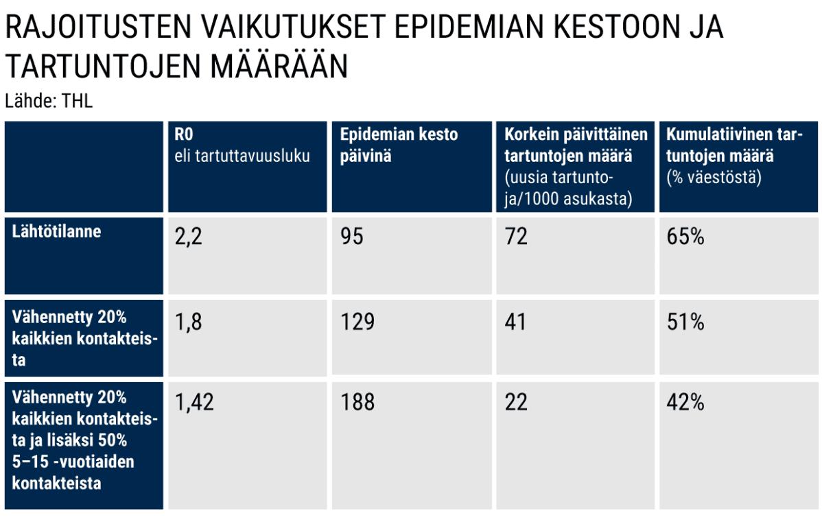 Rajoitusten vaikutukset epidemian kestoon ja tartuntojen määrään.