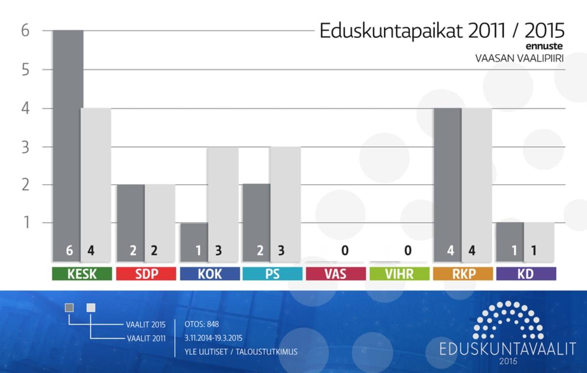 vaaligrafiikkaa Vaasan vaalipiiri