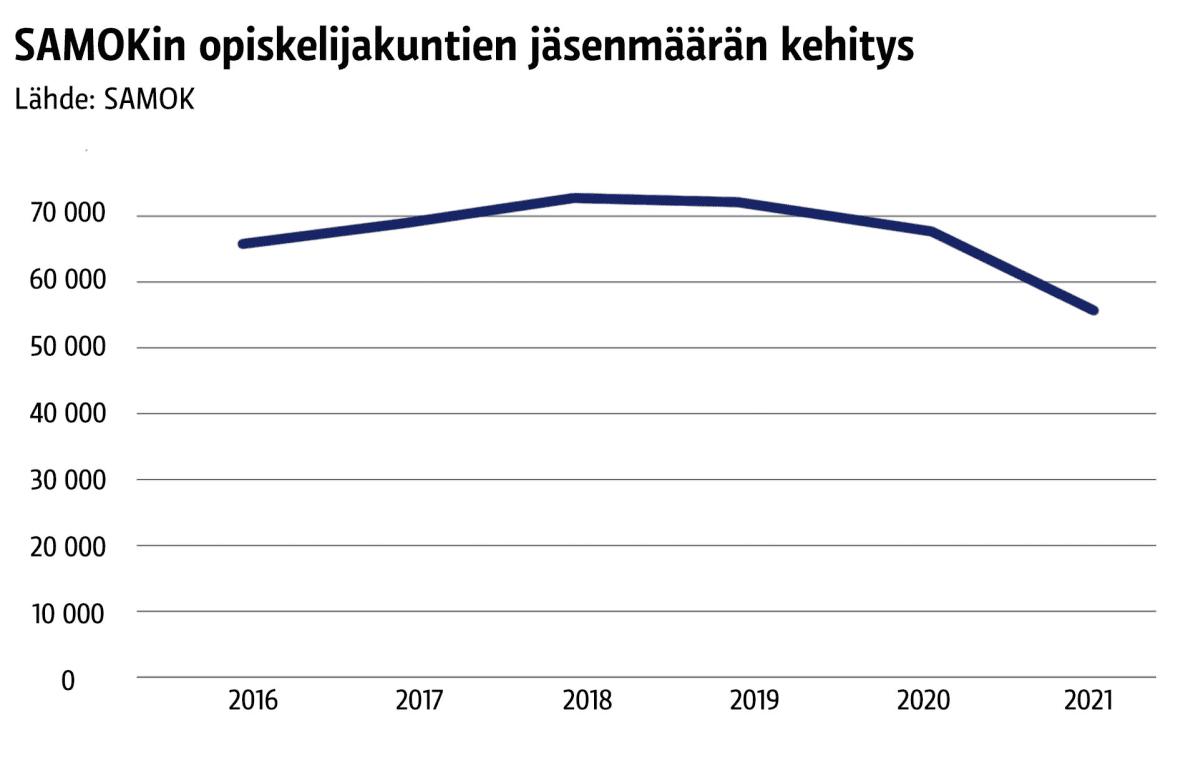 Infografiikka siitä, miten SAMOKin opiskelijakuntien jäsenmäärä on kehittynyt. Se on laskenut jonkin verran viime vuosina.
