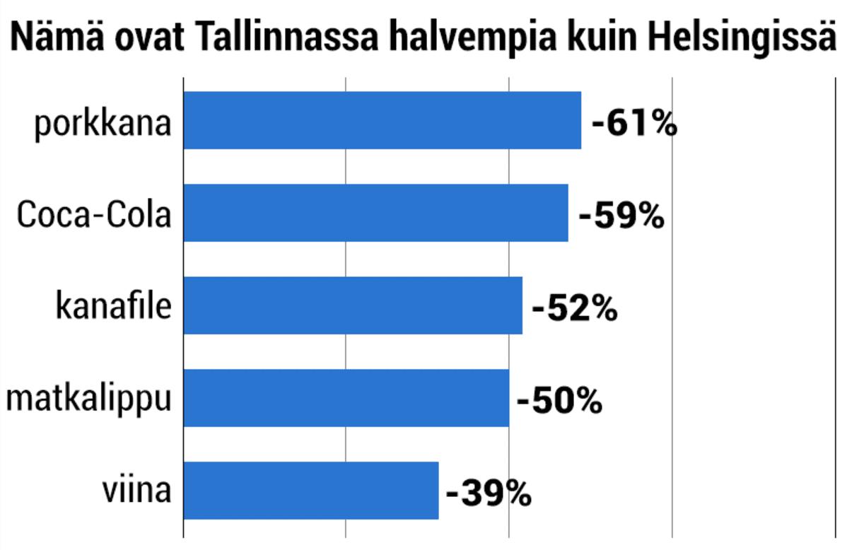 Nämä ovat Tallinnassa halvempia kuin Helsingissä: porkkana -61%, puolen litran Coca-Cola -59%, kanafile -52%, joukkoliikenteen kertalippu -50%, viina -39%.