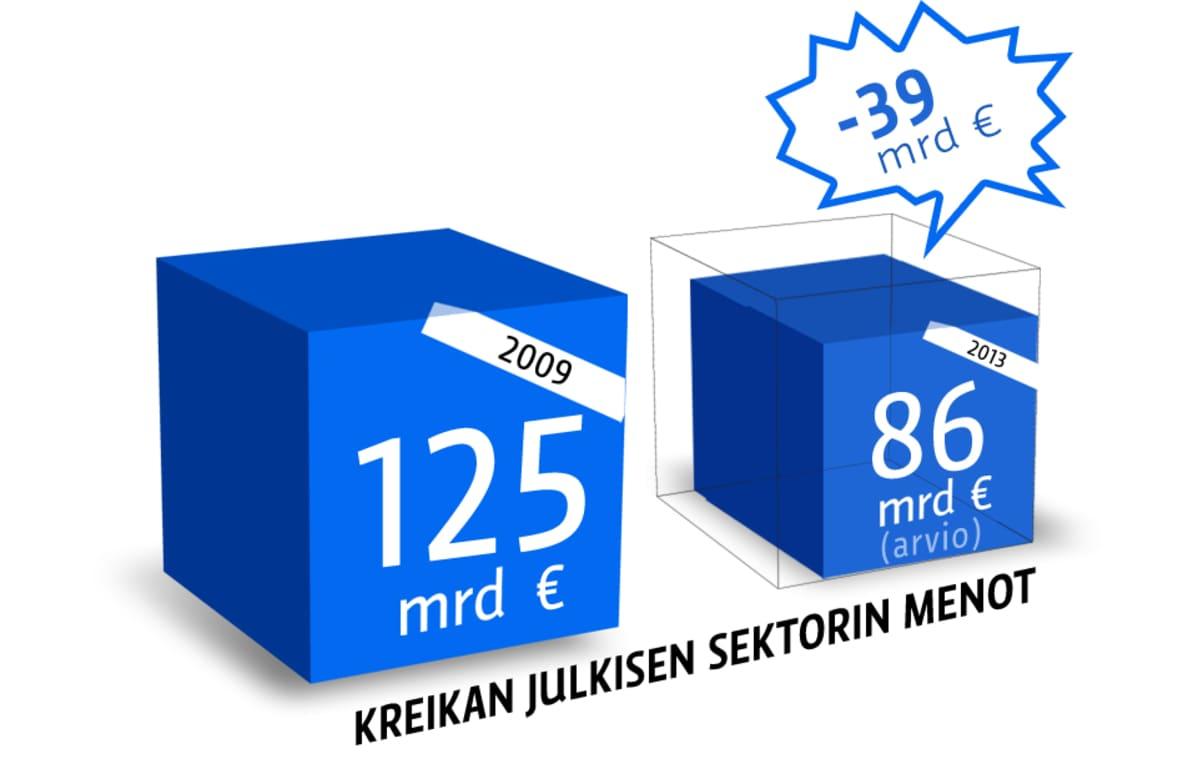 Grafiikka Kreikan julkisen sektorin menoista.